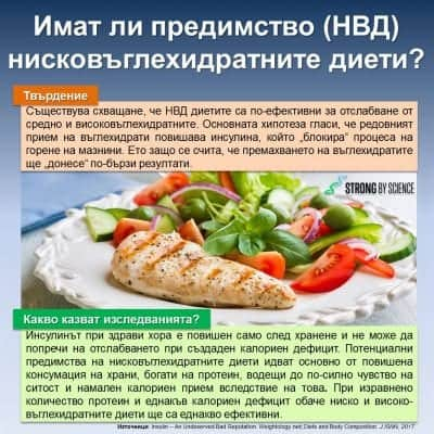 Имат ли предимство (НВД) нисковъглехидратните диети?