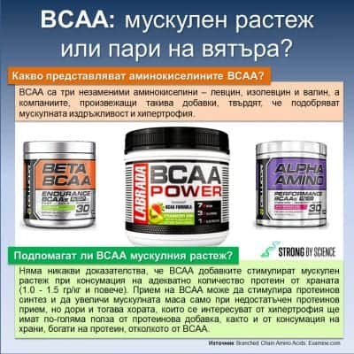 BCAA: Мускулен растеж или пари на вятъра?