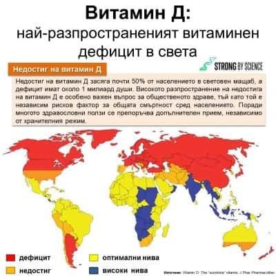 Витамин Д: Най-разпространеният витаминен дефицит в света