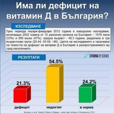 Има ли дефицит на витамин Д в България?
