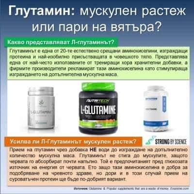 Глутамин: мускулен растеж или пари на вятъра?