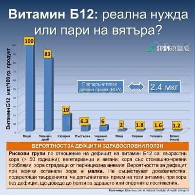 Витамин Б12: реална нужда или пари на вятъра?