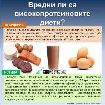 Вредни ли са високопротеиновите диети?