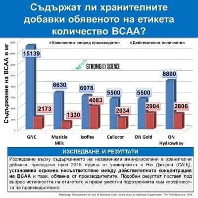 Съдържат ли хранителните добавки обявеното на етикета количество BCAA?
