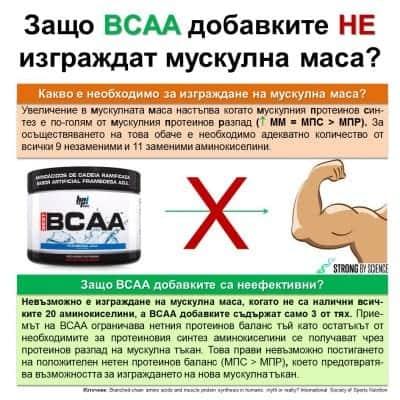 Защо BCAA добавките не изграждат мускулна маса?