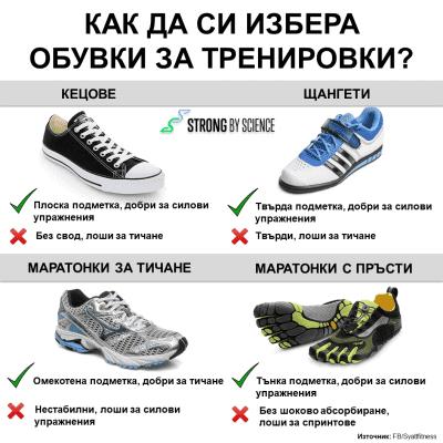 Как да си избера обувки за тренировки?