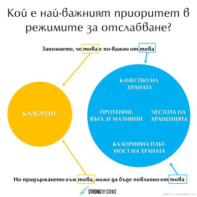 Кой е най-важният приоритет в режимите за отслабване?