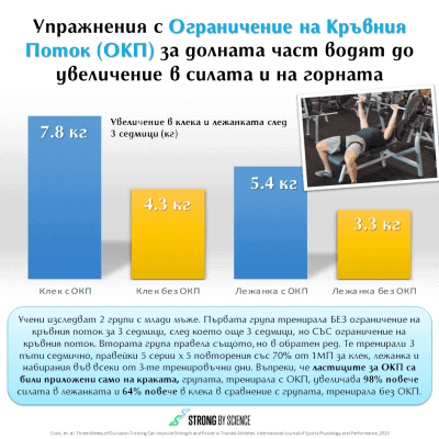 Упражнения с Ограничение на Кръвния Поток (ОКП) за долната част водят до увеличение в силата и на горната