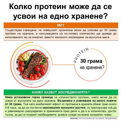 Колко протеин може да се усвои на едно хранене?