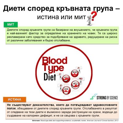 Диети според кръвните групи – истина или мит?