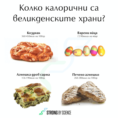 Колко калорични са великденските храни?