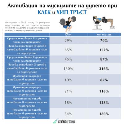 Активация на мускулите на дупето при клек и хип тръст