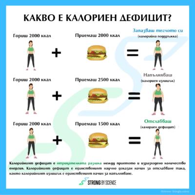Какво е калориен дефицит?