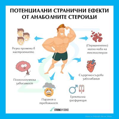 Потенциални странични ефекти от анаболните стероиди