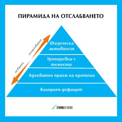 Пирамида на отслабването