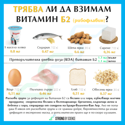 Трябва ли да взимам витамин Б2 (рибофлавин)?