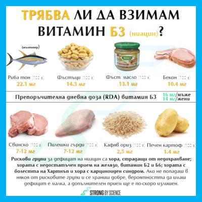 Трябва ли да взимам витамин Б3 (ниацин)?