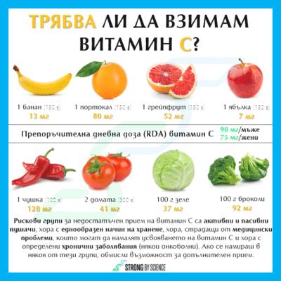 Трябва ли да взимам витамин C?
