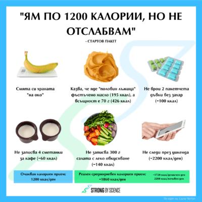 """Ям по 1200 калории, но не отслабвам"" – стартов пакет"