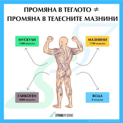 Промяната в теглото ≠ Промяната в телесните мазнини