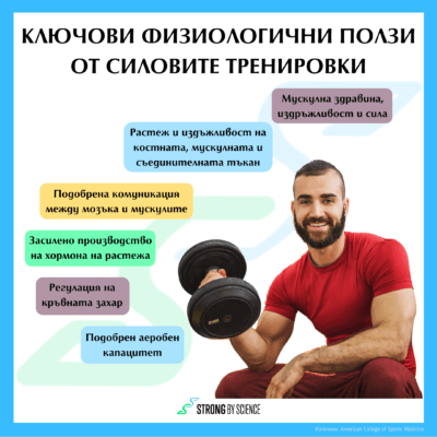 Kлючови физиологични ползи от силовите тренировки