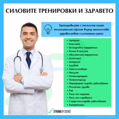 Силовите тренировки и здравето