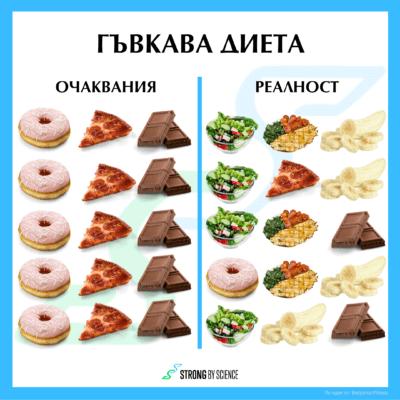 Гъвкава диета